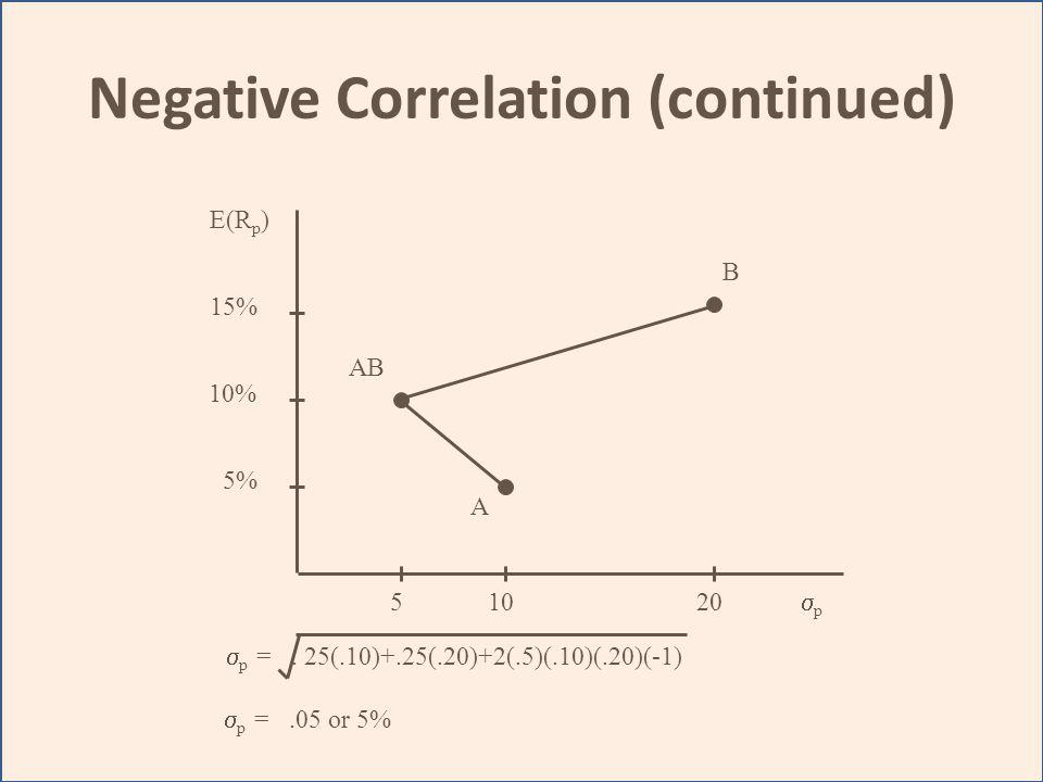 Negative Correlation (continued)