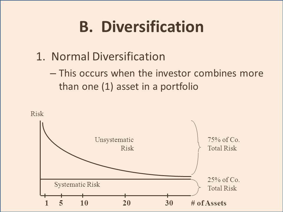 B. Diversification 1. Normal Diversification