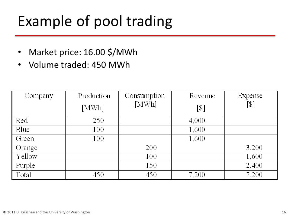 Example of pool trading