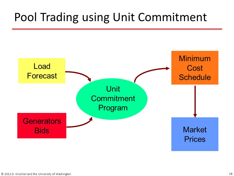 Pool Trading using Unit Commitment