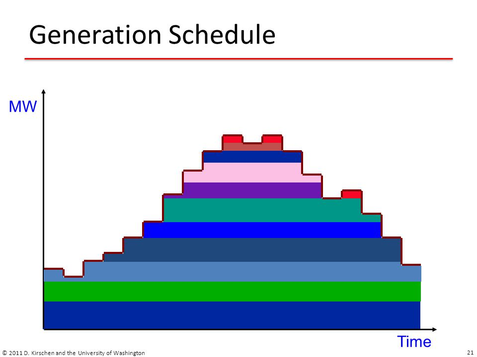 Generation Schedule MW Time