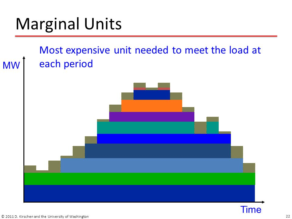 Marginal Units Most expensive unit needed to meet the load at each period.