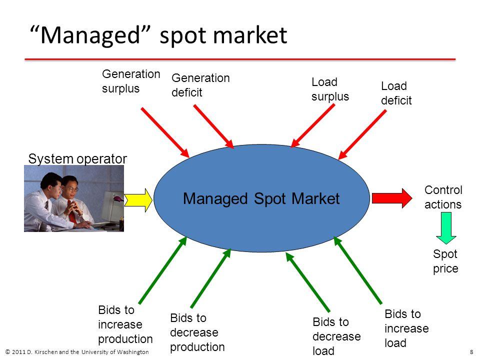 Managed spot market Managed Spot Market System operator Generation