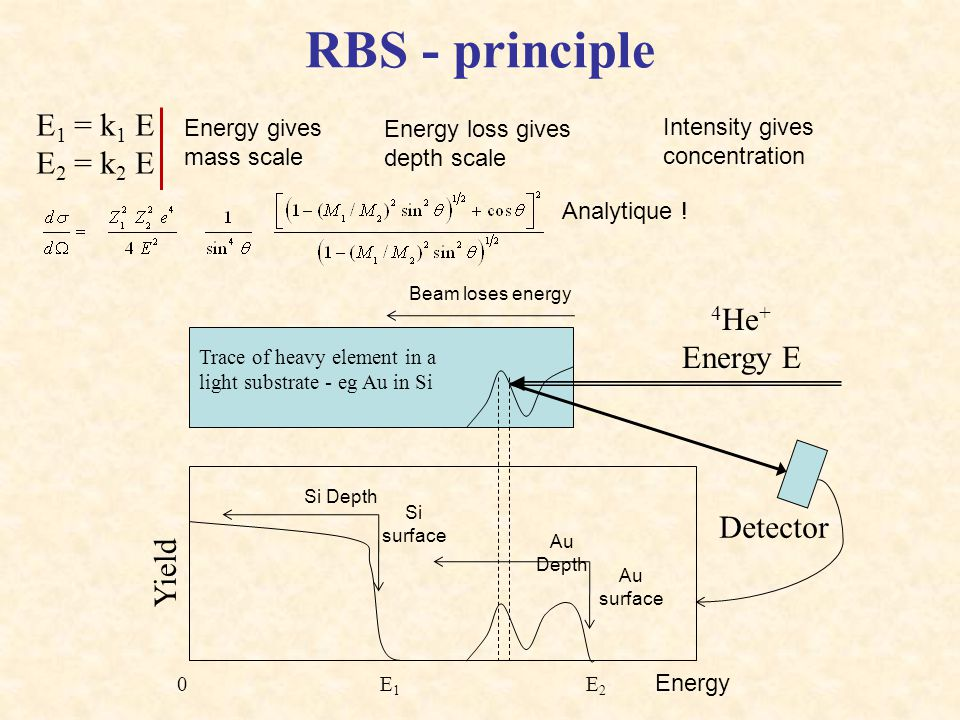 RBS - principle E1 = k1 E E2 = k2 E 4He+ Energy E Detector Yield