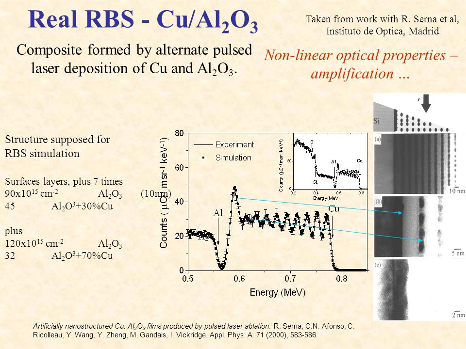 Real RBS - Cu/Al2O3 Taken from work with R. Serna et al, Instituto de Optica, Madrid.