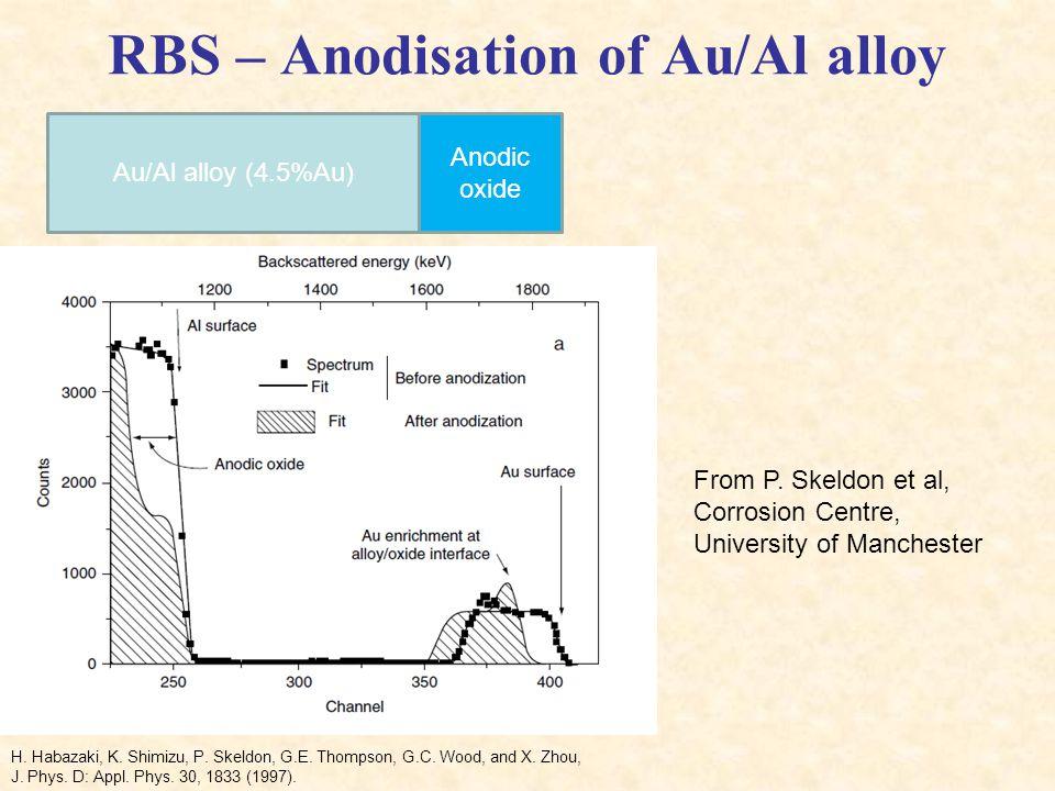 RBS – Anodisation of Au/Al alloy