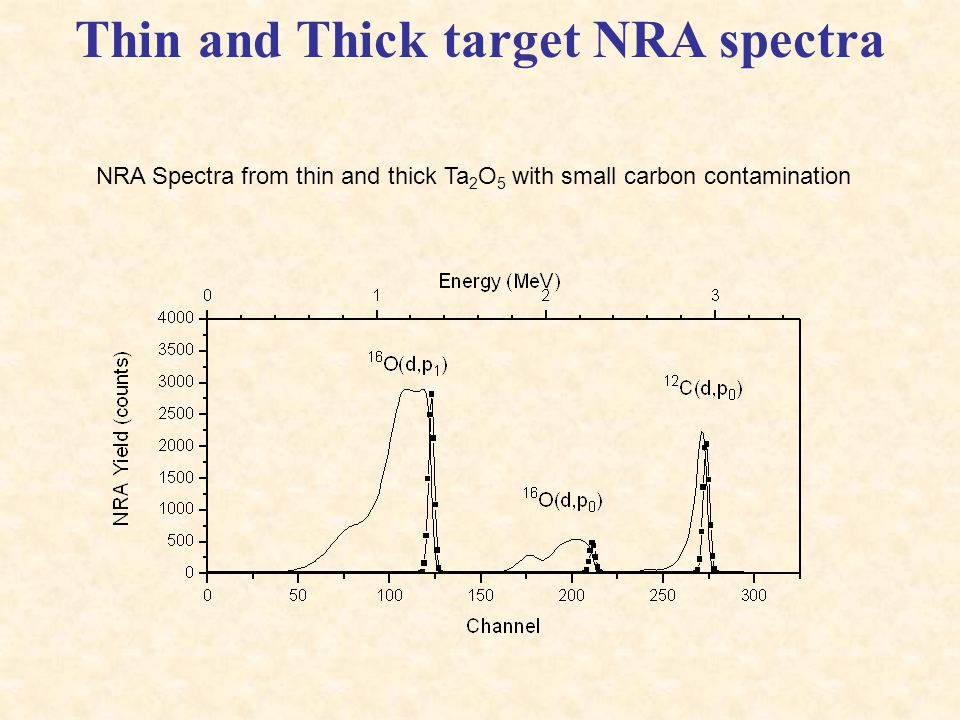 Thin and Thick target NRA spectra