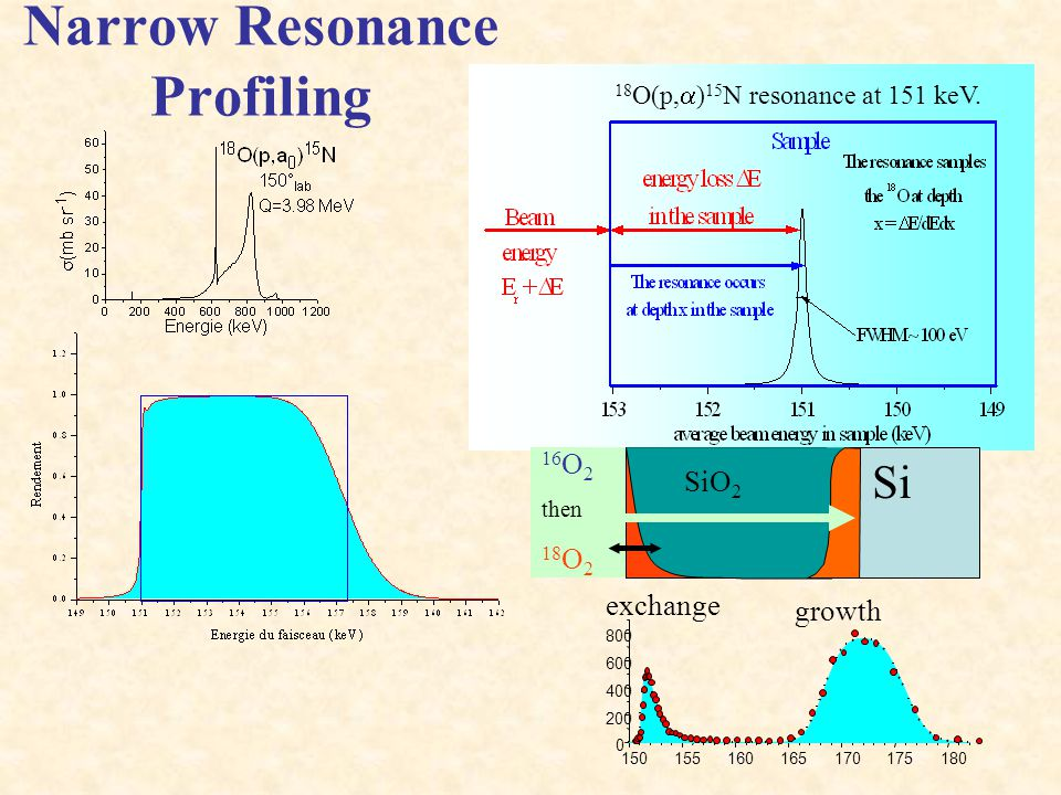 Narrow Resonance Profiling
