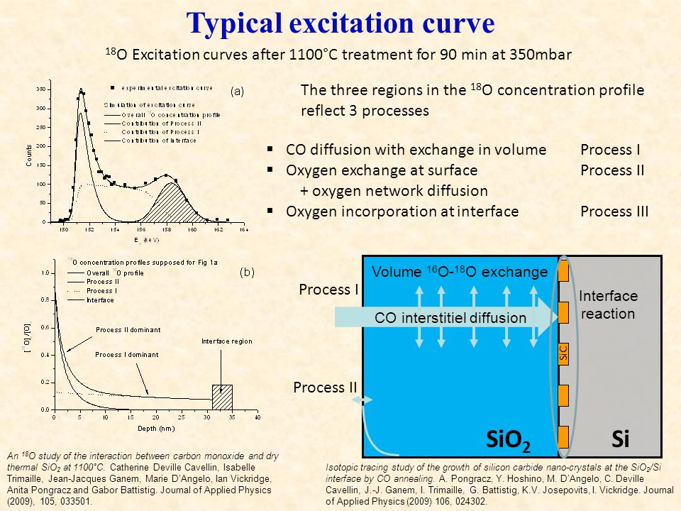 Typical excitation curve