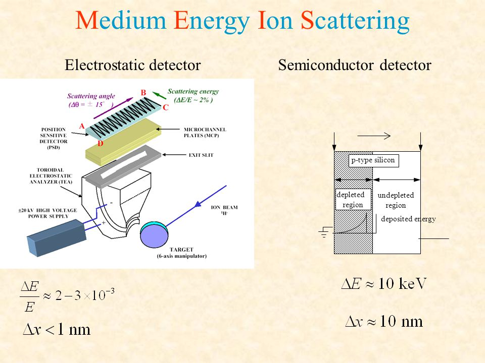 Medium Energy Ion Scattering