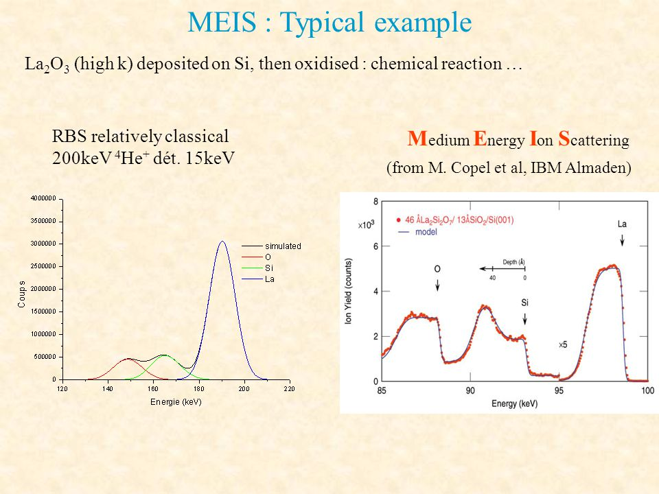 MEIS : Typical example Medium Energy Ion Scattering