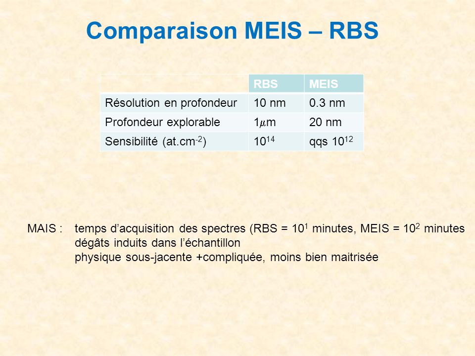 Comparaison MEIS – RBS RBS MEIS Résolution en profondeur 10 nm 0.3 nm