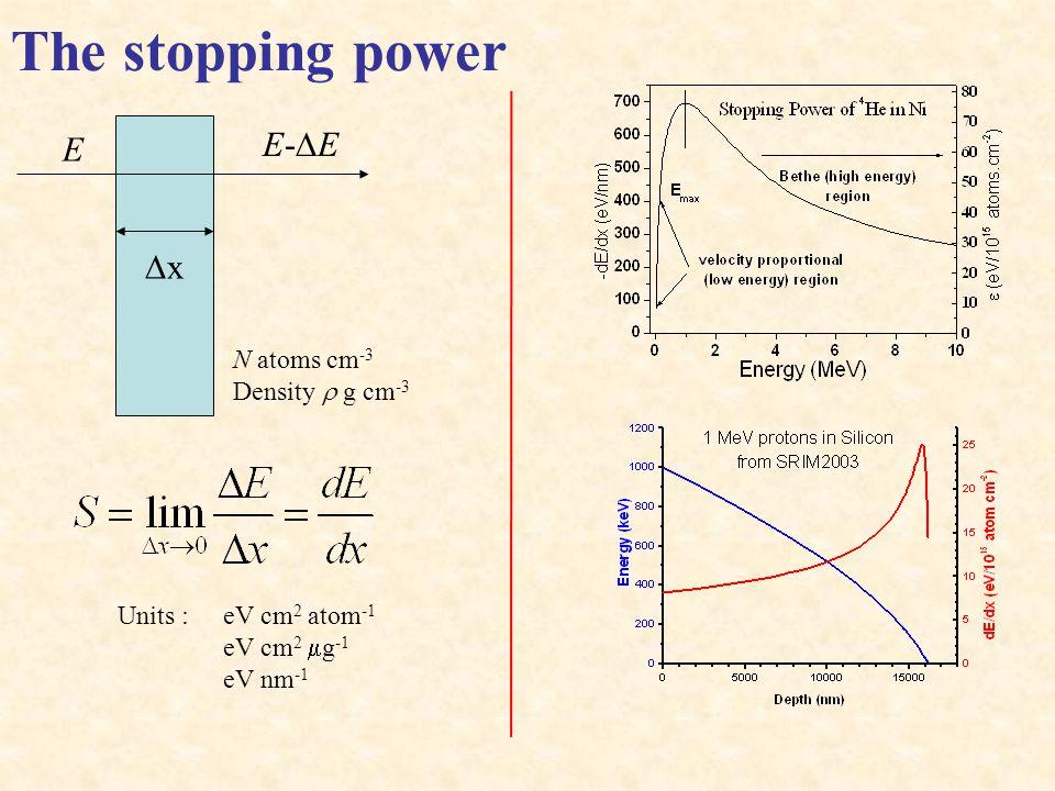 The stopping power E-DE E Dx N atoms cm-3 Density r g cm-3