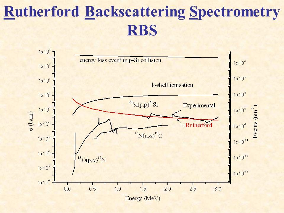 Rutherford Backscattering Spectrometry RBS