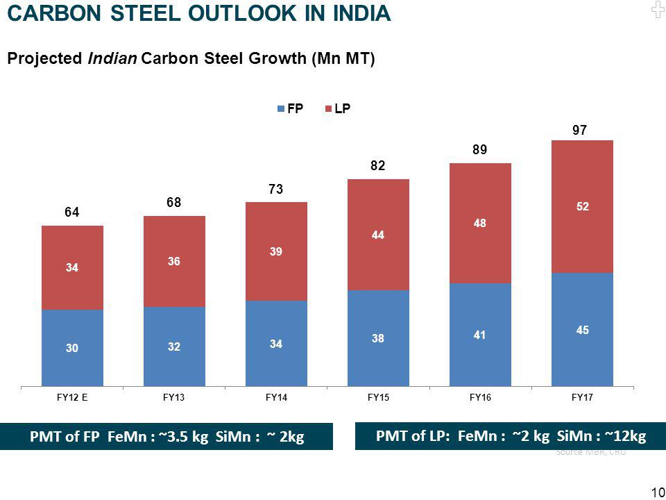 CARBON STEEL OUTLOOK IN INDIA
