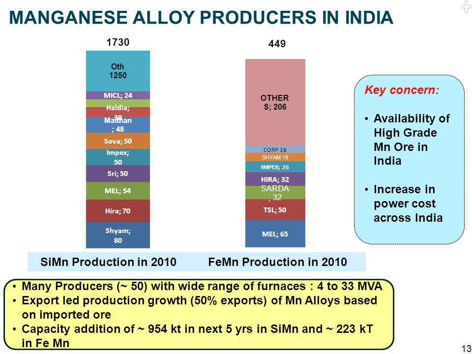MANGANESE ALLOY PRODUCERS IN INDIA