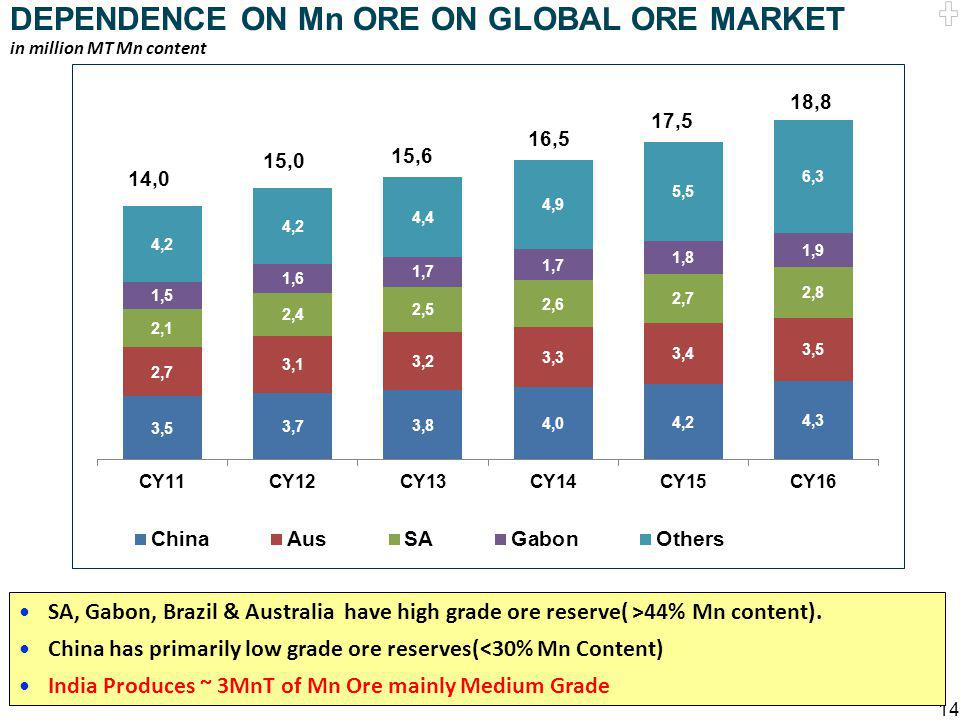 DEPENDENCE ON Mn ORE ON GLOBAL ORE MARKET