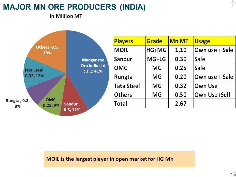MAJOR MN ORE PRODUCERS (INDIA)