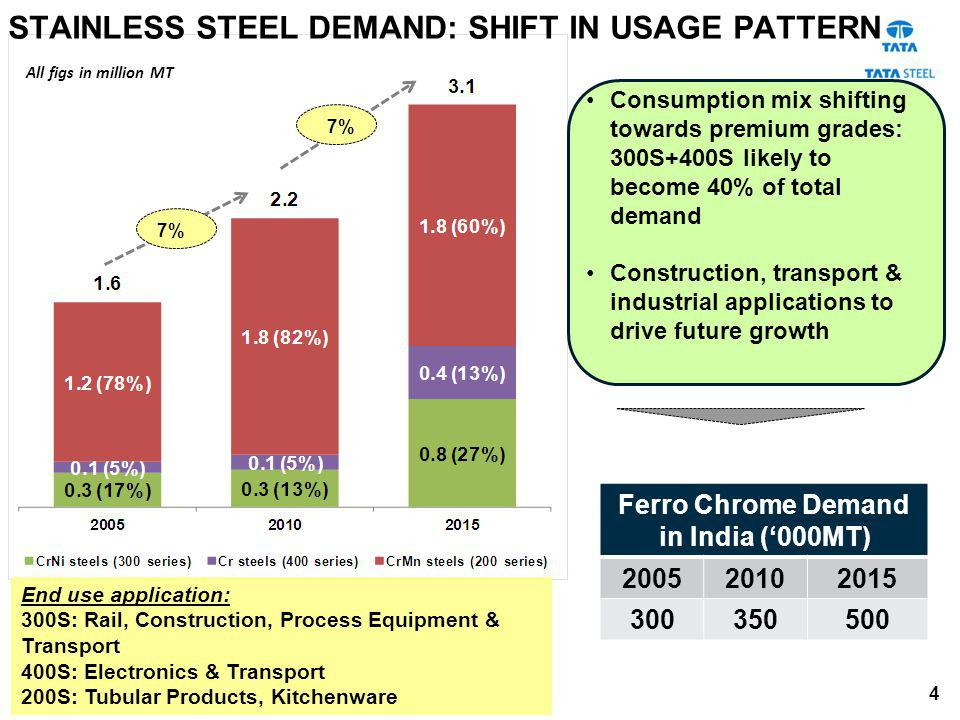 Ferro Chrome Demand in India ('000MT)