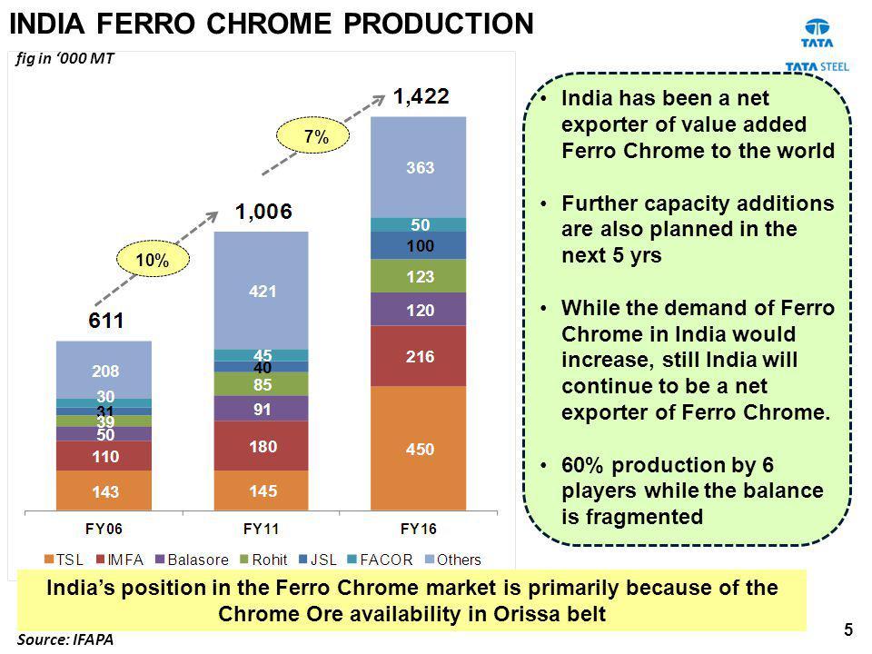 INDIA FERRO CHROME PRODUCTION