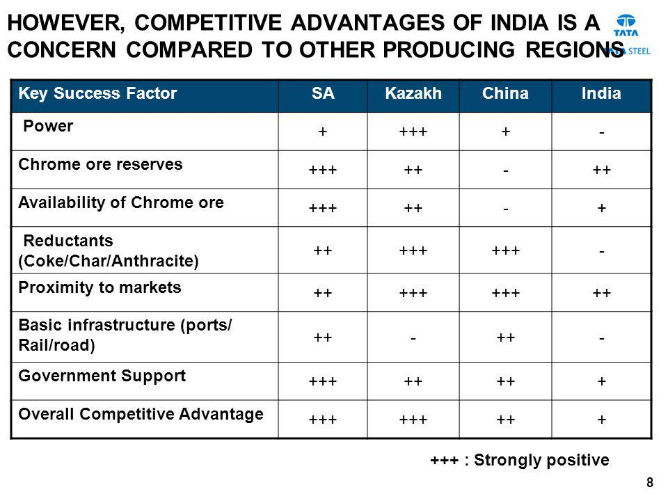 HOWEVER, COMPETITIVE ADVANTAGES OF INDIA IS A CONCERN COMPARED TO OTHER PRODUCING REGIONS