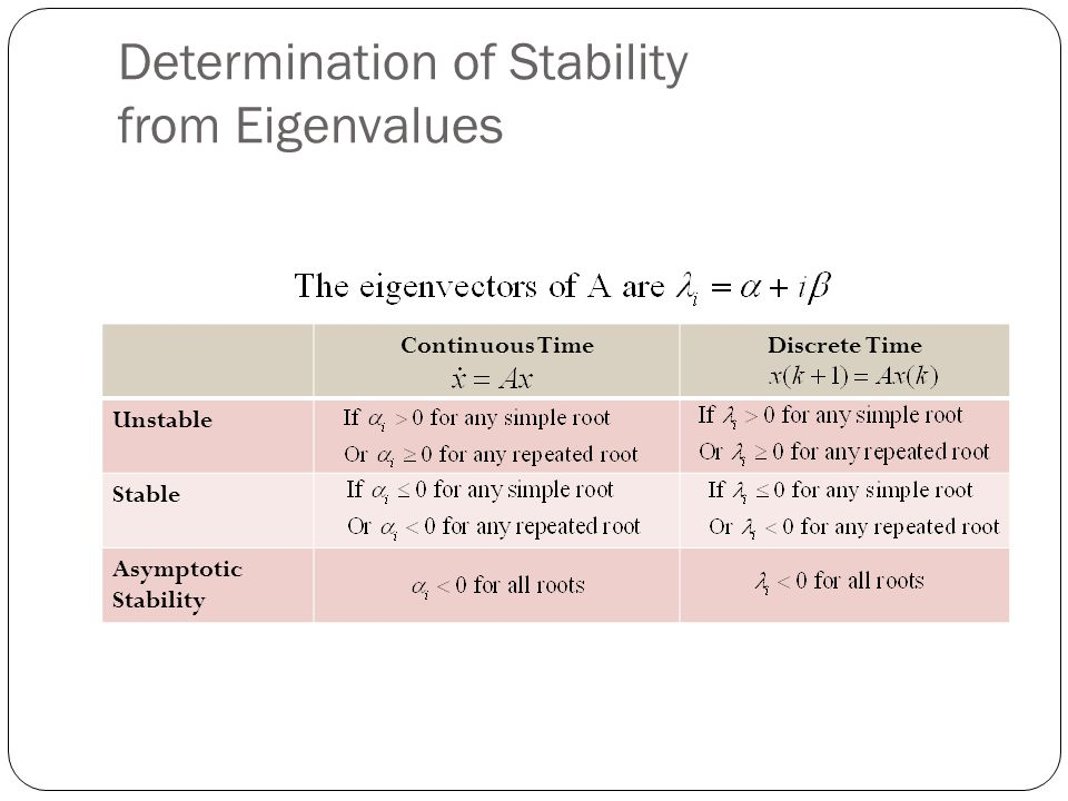 Determination of Stability from Eigenvalues