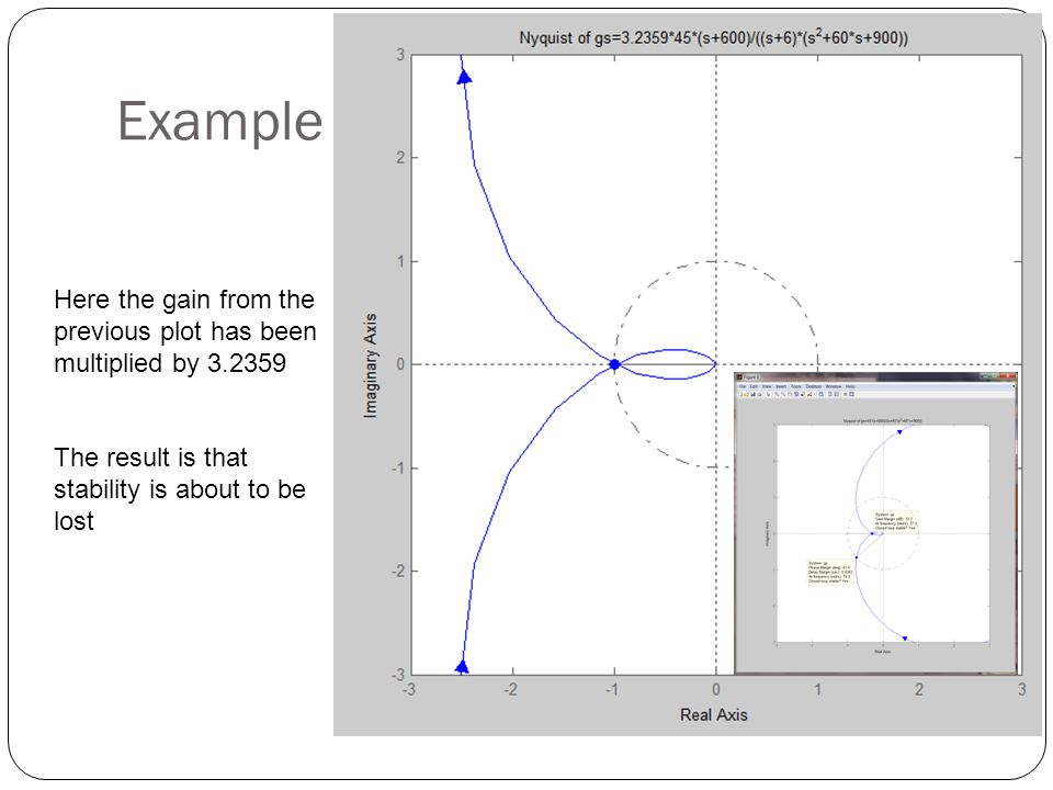 Example Here the gain from the previous plot has been