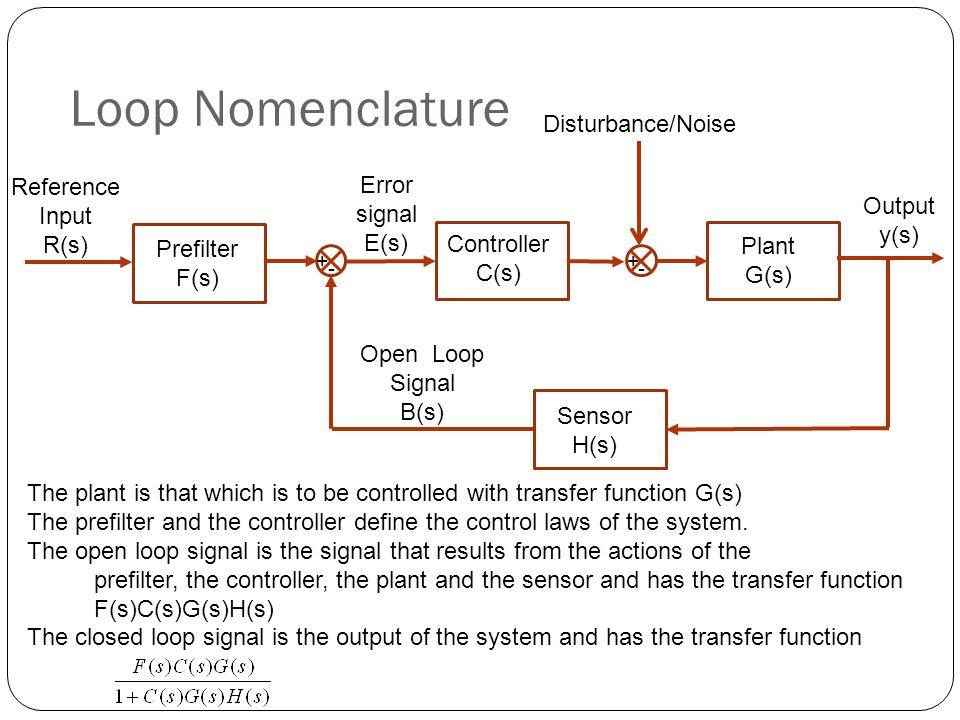 Loop Nomenclature Disturbance/Noise Reference Error Input signal