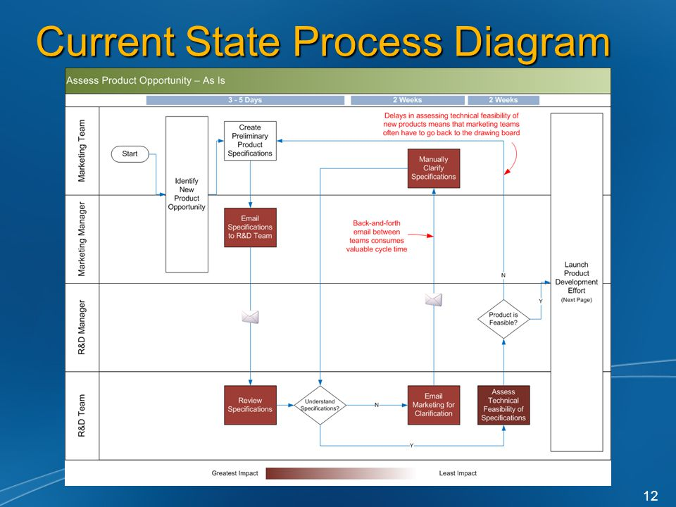 Current State Process Diagram