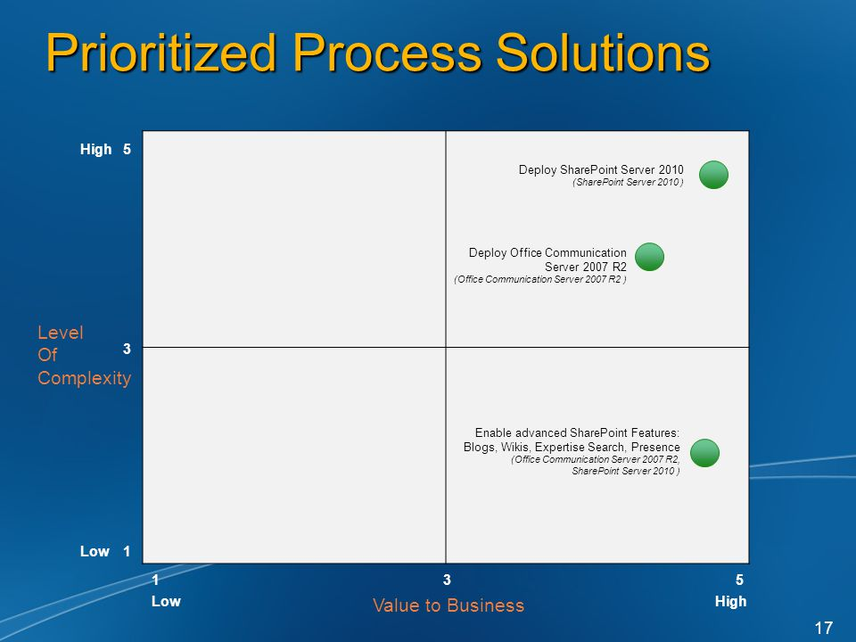 Prioritized Process Solutions