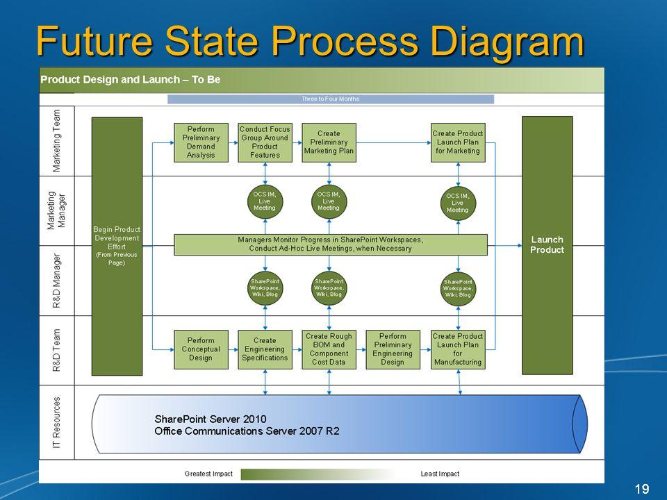 Future State Process Diagram