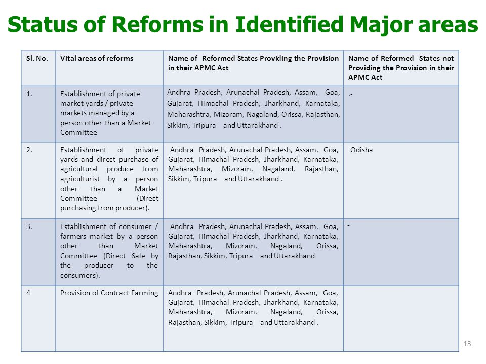 Status of Reforms in Identified Major areas