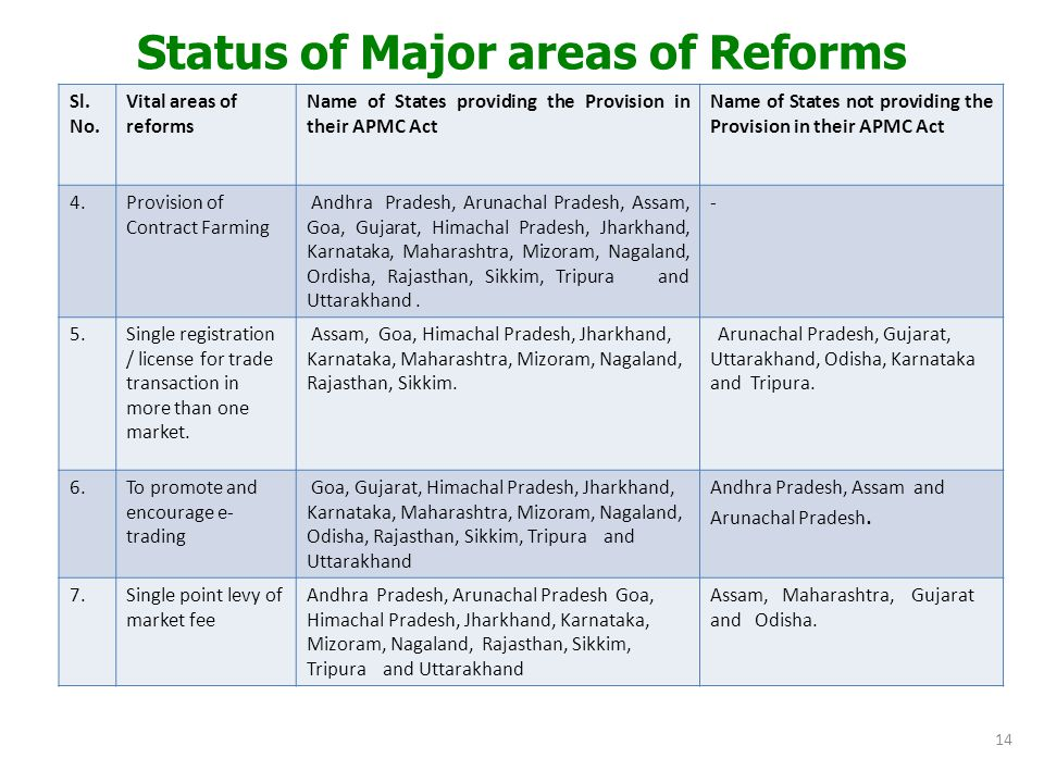 Status of Major areas of Reforms