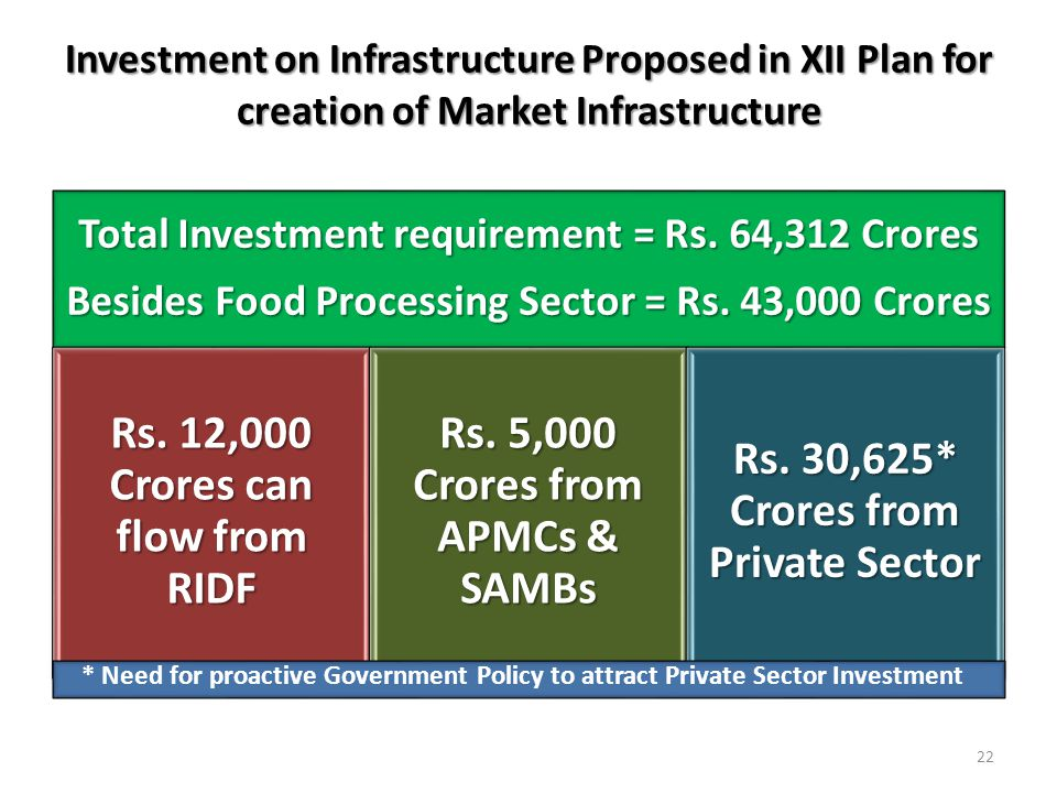 Rs. 12,000 Crores can flow from RIDF