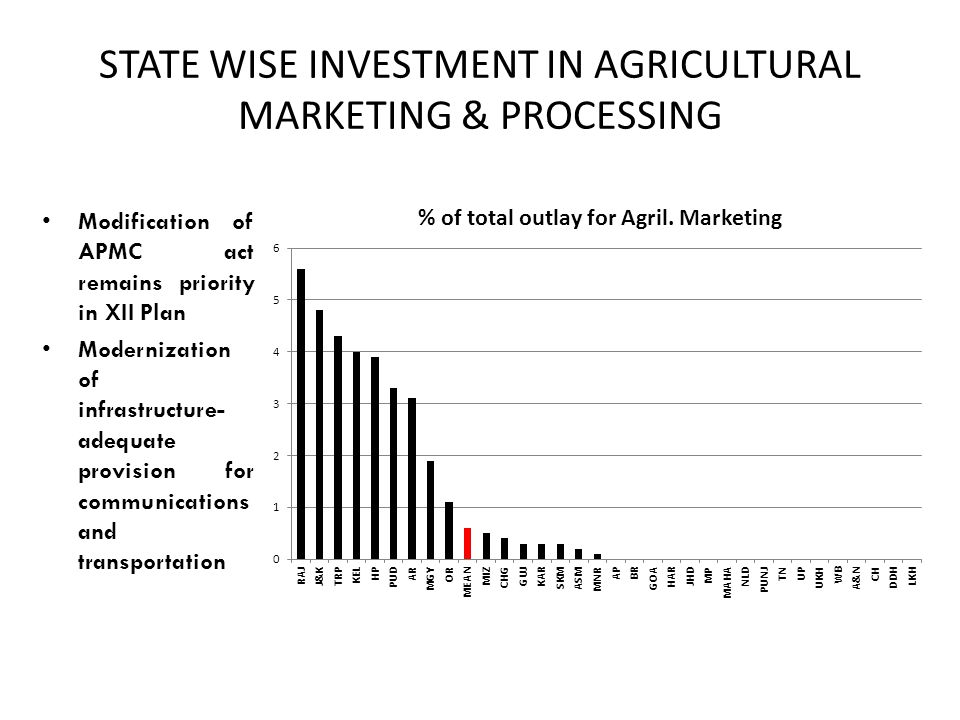 STATE WISE INVESTMENT IN AGRICULTURAL MARKETING & PROCESSING