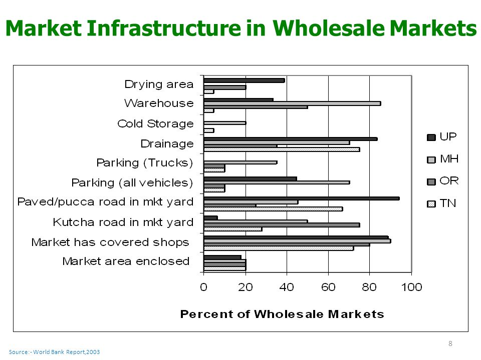 Market Infrastructure in Wholesale Markets