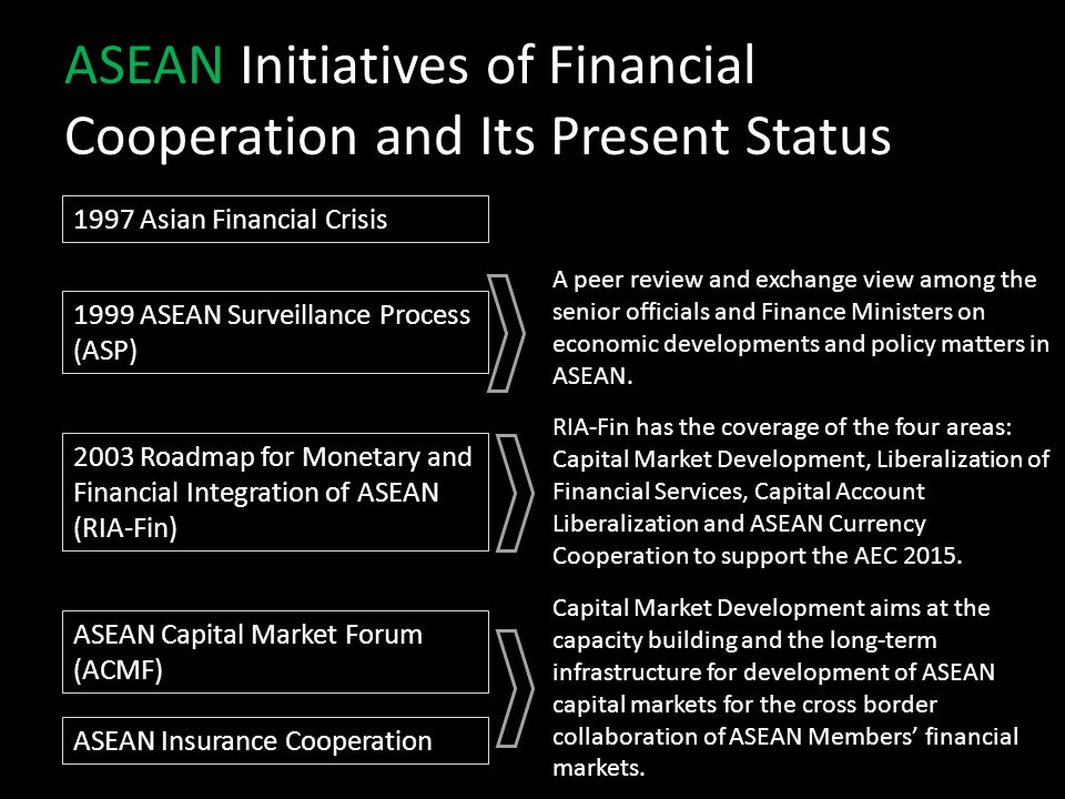 ASEAN Initiatives of Financial Cooperation and Its Present Status