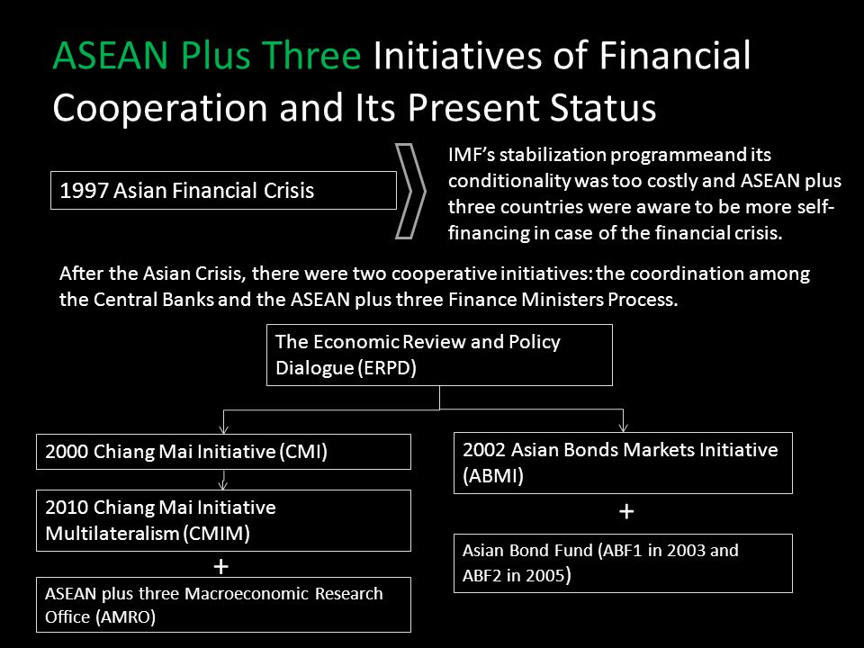 ASEAN Plus Three Initiatives of Financial Cooperation and Its Present Status