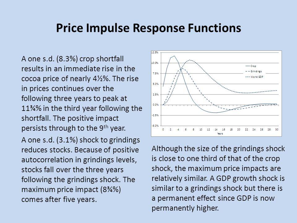 Price Impulse Response Functions