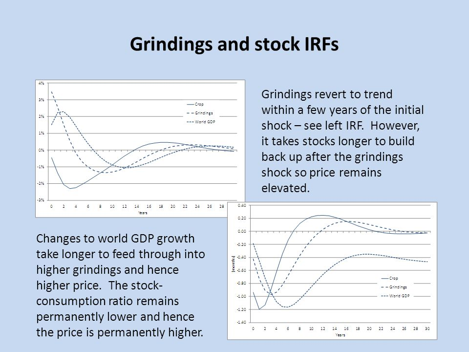 Grindings and stock IRFs
