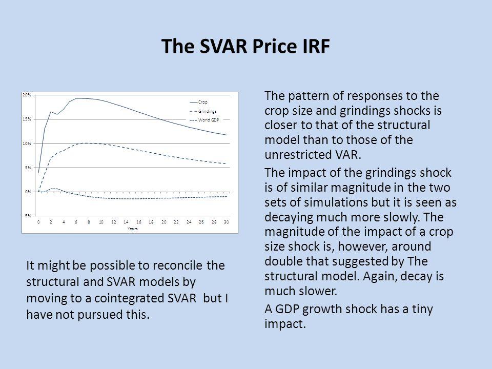 The SVAR Price IRF