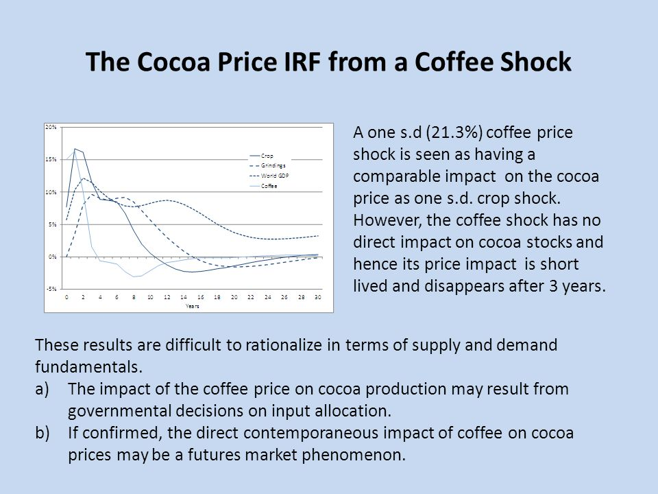 The Cocoa Price IRF from a Coffee Shock
