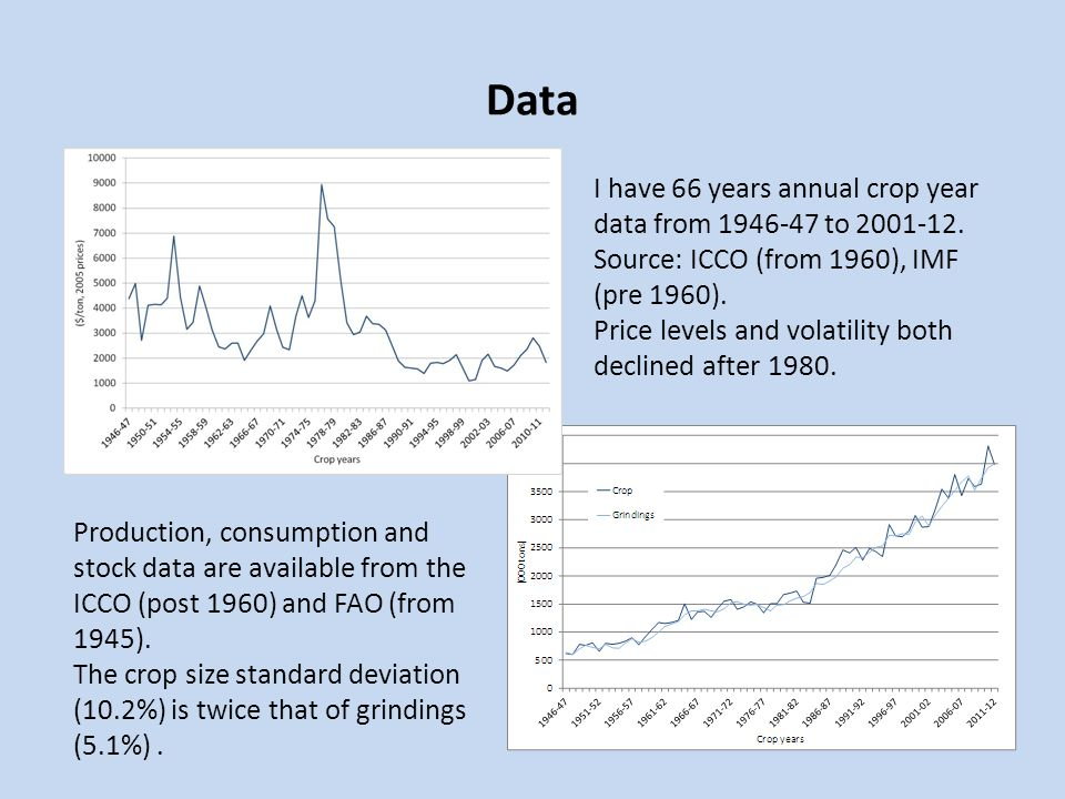 Data I have 66 years annual crop year data from 1946-47 to 2001-12. Source: ICCO (from 1960), IMF (pre 1960).