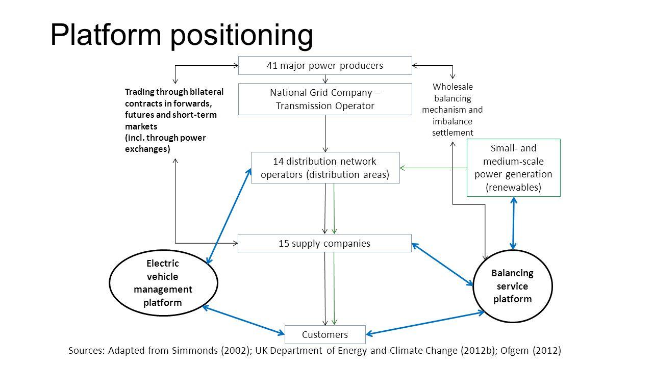 Balancing service platform Electric vehicle management platform