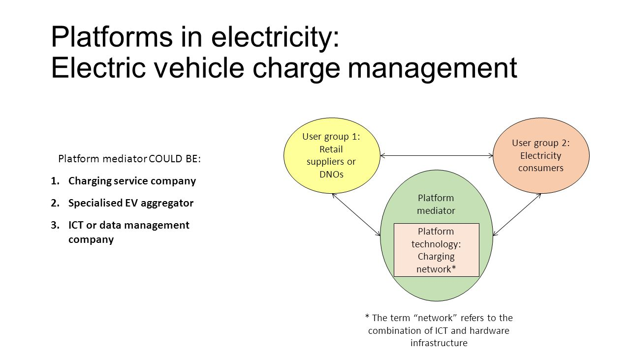 Platforms in electricity: Electric vehicle charge management
