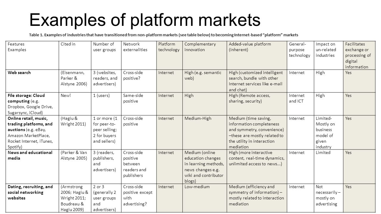 Examples of platform markets