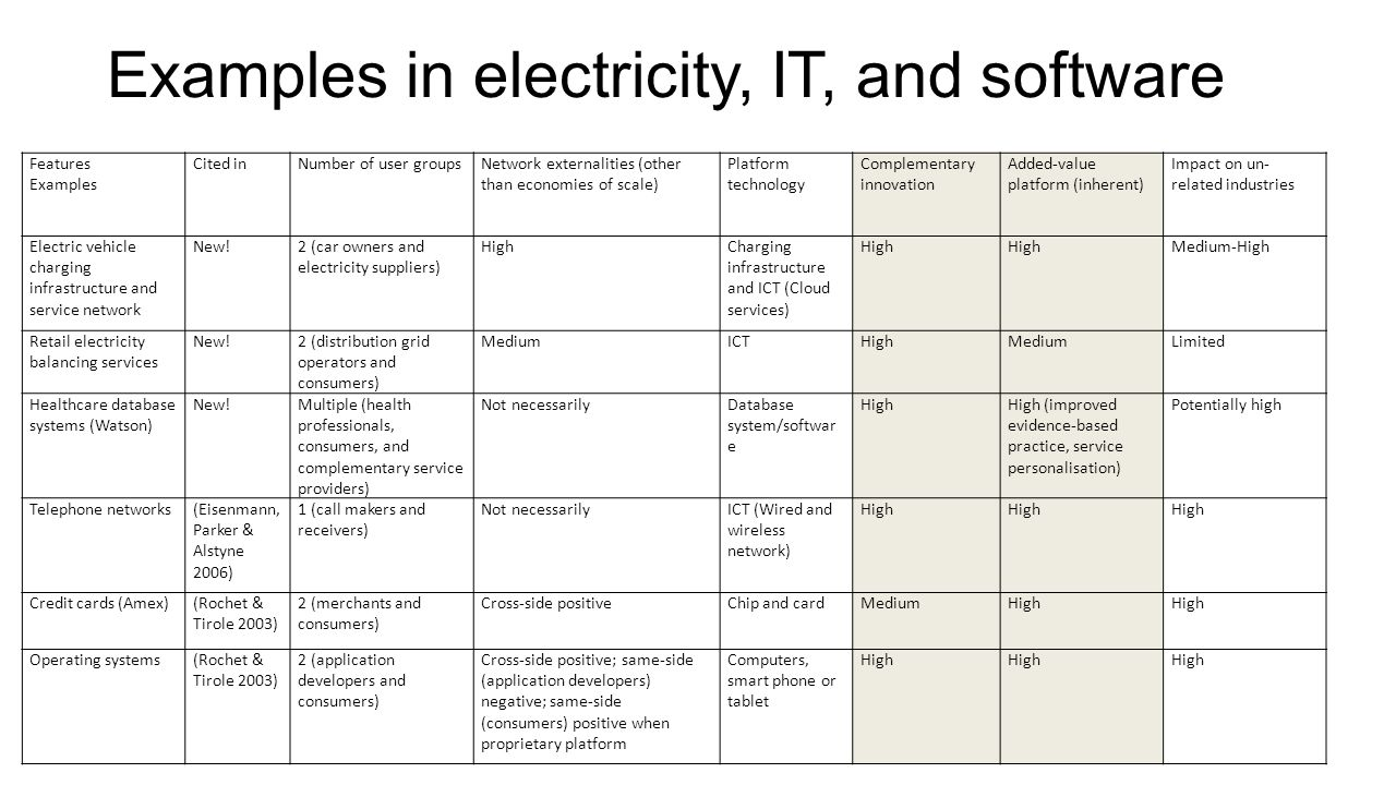 Examples in electricity, IT, and software
