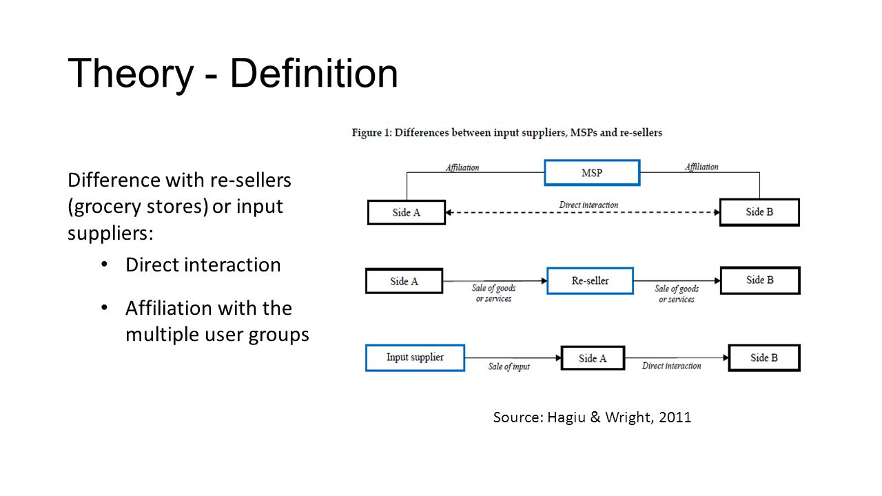 Theory - Definition Difference with re-sellers (grocery stores) or input suppliers: Direct interaction.