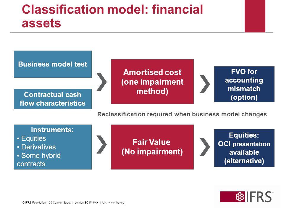Classification model: financial assets