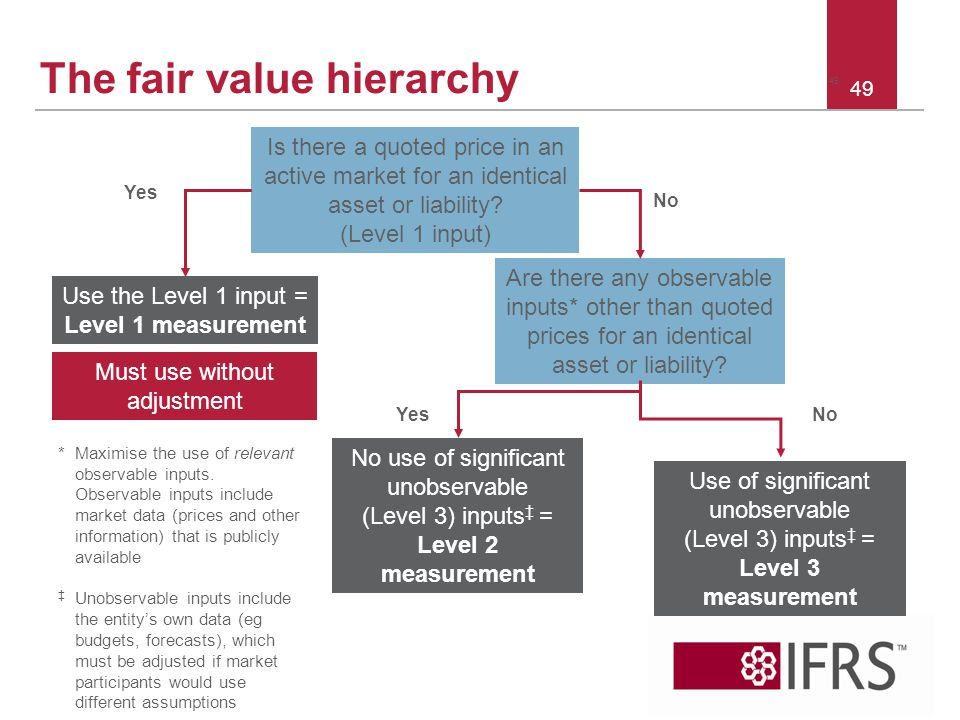 The fair value hierarchy
